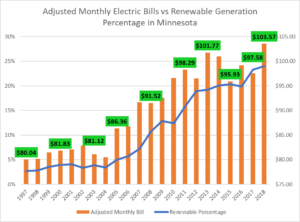 Solar Plans and Programs with Reliant EFL and Plan Expiration and energy bill